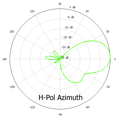 H-Pol Azimuth.png